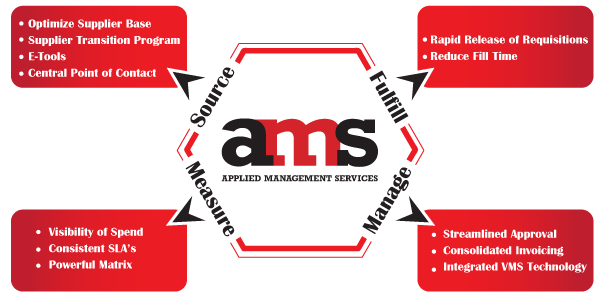 ams managed services
